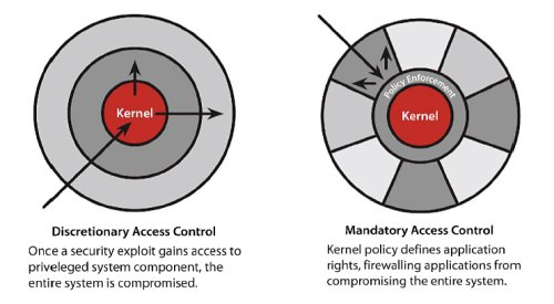 Fig.2 Discretionary and mandatory access control diagrams