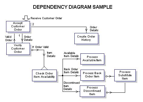using dependency diagrams
