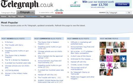MyTelegraph most popular blogs