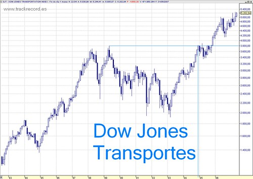 Dow Jones Transportes mensual largo plazo
