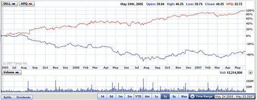 Dell vs Hewlett-Packard Stock last 2 years