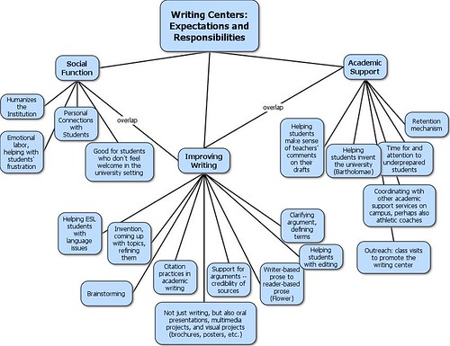 WritingCenters