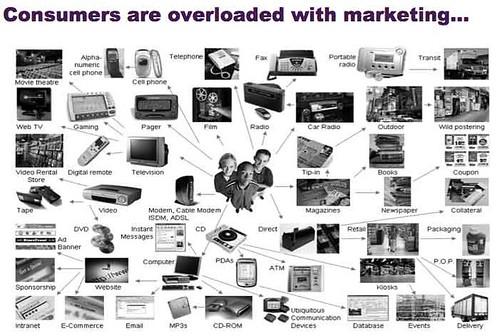 Marketing Overload