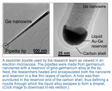 Zeptoliter from nanowire for blogging