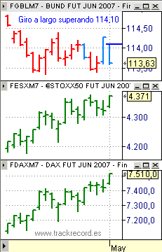 Estrategia Eurex 3 mayo, EuroStoxx50 verde, Dax Xetra verde, Bund cian
