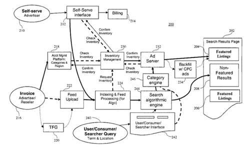 Yahoo Local Search Advertising Flowchart