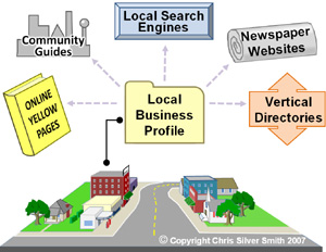 The benefactor of Open Local Profile Format would be Main Street