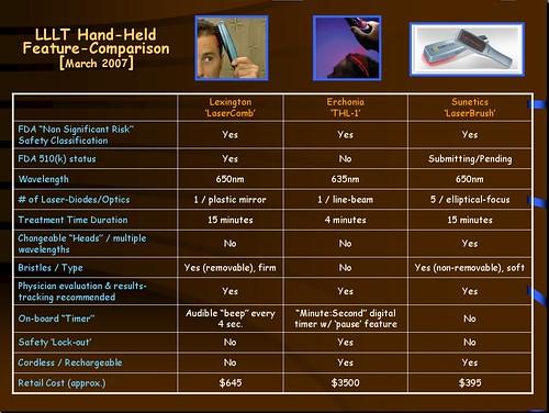 LLLT comparison chart 032007