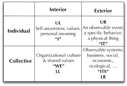 Wilber's Basic Four-Quadrant Model