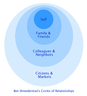 circles-of-relationships