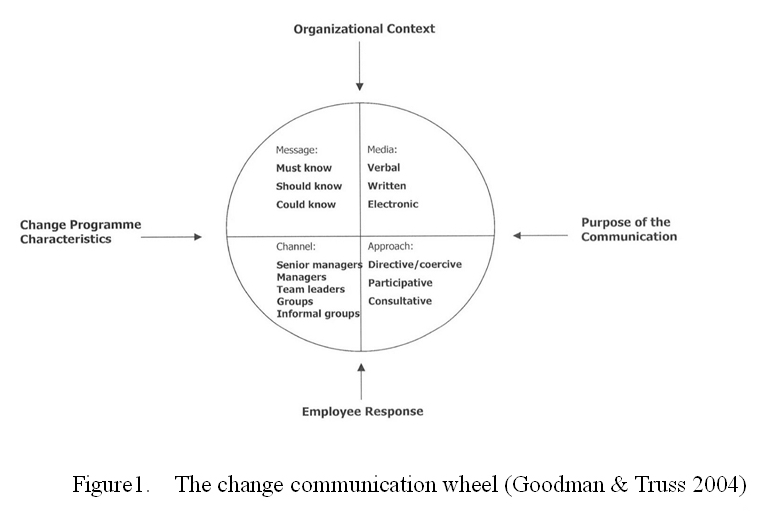 organizational communication plan The organizational communication area focuses on the various ways in which we produce, enact, and generally conduct our lives in various organizational contexts.