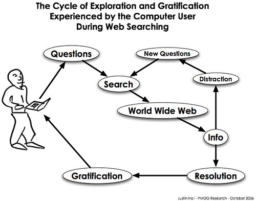 The Cycle of Exploration and Gratification Experienced by the Computer User During Web Searching