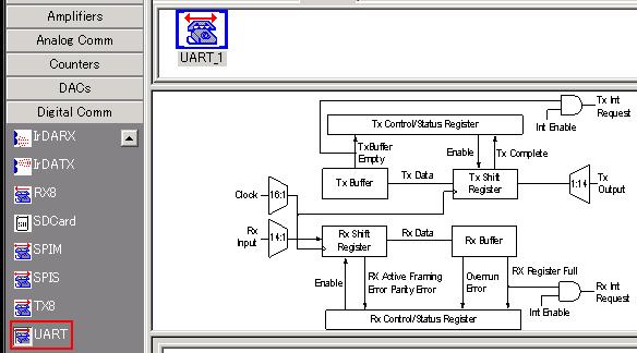 UART of PSoC CY8C29466