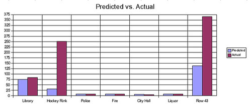 Northfield News Poll - Predicted vs. Actual