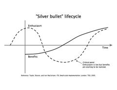 Silver Bullet Lifecycle