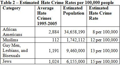 Incidence of Hate Crimes per 100K 1995-2005 narrowest