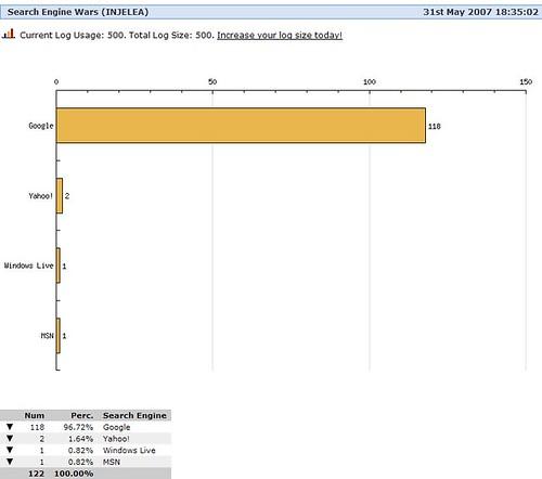 StatCounter Statistiken für INJELEA (2)