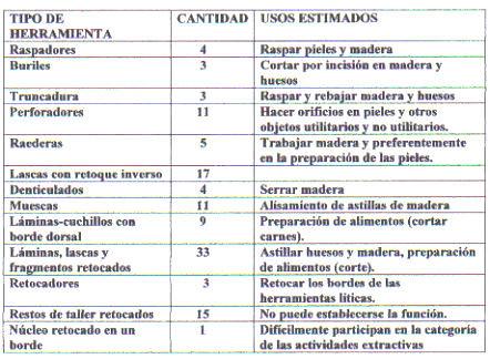 tabla 2_seibacoa elabor. m primas
