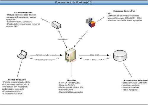 Estructura de Mondrian ROLAP