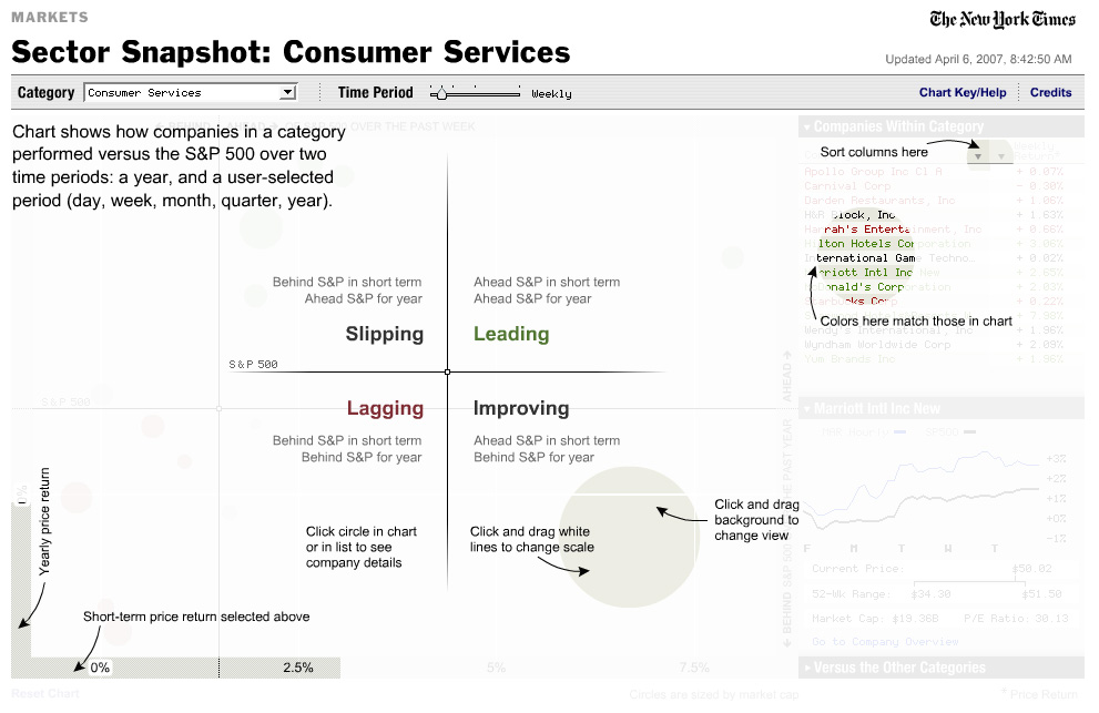 Sector Snapshot - Chart key help