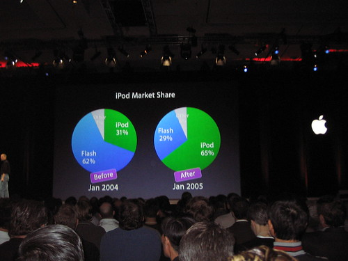 iPod marketing share