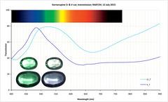 Chromium and Vanadium Kornerupine transmission (The^Bob) Tags: spectrum violet mineral fluorescence jaz transmission v2 seagreen fano 365nm chromium resonance cr3 vanadium 407nm pleochroic kornerupine 404nm