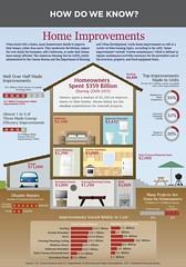 Renovating Property for Profit