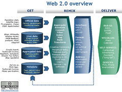 Peter Forret Web 2.0 meme overview