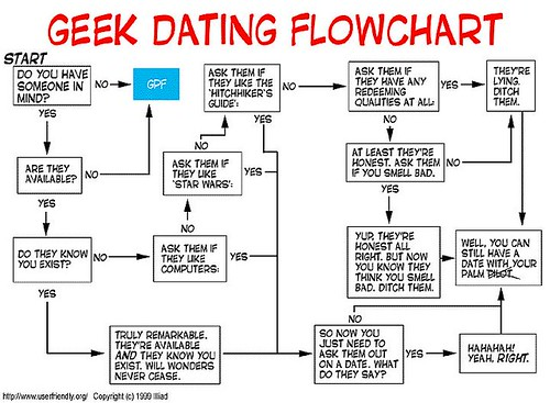 Geek Dating Flowchart