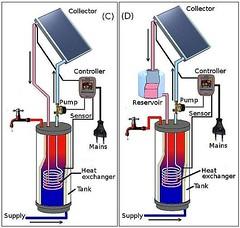 السخان الشمسي سخان مياه (Electronic Bubble) Tags: سخانشمسي السخانالشمسي تصميم سخان شمسي يعمل بالطاقة الشمسية