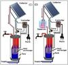 السخان الشمسي سخان مياه (Ammar Amer) Tags: سخانشمسي السخانالشمسي تصميم سخان شمسي يعمل بالطاقة الشمسية
