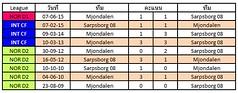 สถิติการเจอกันระหว่างทีมชาติ Sarpsborg 08 VS Mjondalen