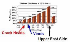 FICO shares secrets of high achievers