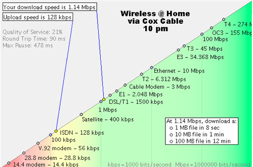 Wireless bandwidth from home