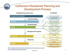 California's Housing Future (citymaus) Tags: california housing needs assessment report presentation slides 2025 2017 draft future hcd communitydevelopment development residential graphs graph charts chart maps projection projections planning urbanplanning process statewide landuse