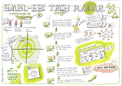ThoughtWorks Technology Radar Workshop