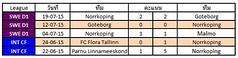 ผลการแข่งขันล่าสุดของ Norrkoping   ชนะ 3 แพ้ 0  เสมอ 2