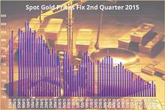 London Gold Fix Q2 2015 (kep19563) Tags: gold goldfix goldprice londongoldfix sterlinggoldprice sterlinggoldfix goldfixing londongoldfixclosing londongoldfixopening londongoldfixgbp londongoldfixsterling