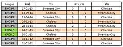 สถิติการเจอกันระหว่างทีมชาติ Chelsea VS Swansea City