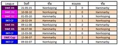 สถิติการเจอกันระหว่างทีมชาติ Hammarby  VS Norrköping