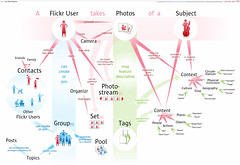 Flickr User Model (soldierant) Tags: flickr conceptmap conceptdiagram usermodel mapplogic flickrusermodel