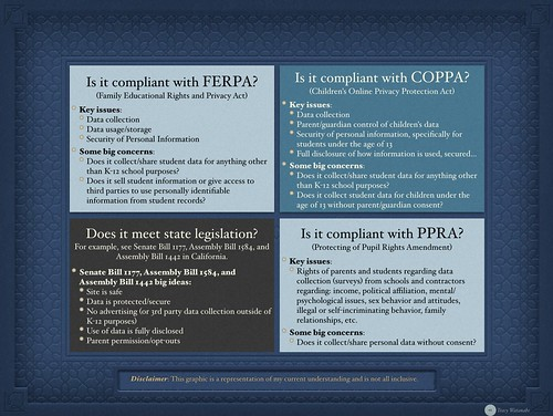 FERPA, COPPA, PPRA, & legistation by tracywatanabe2, on Flickr