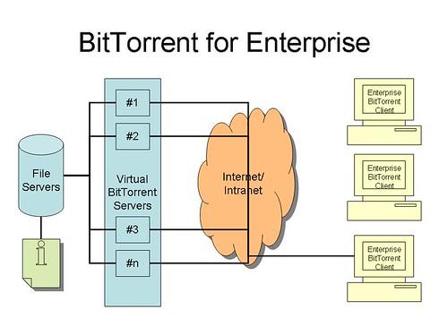 BitTorrent for Enterprise
