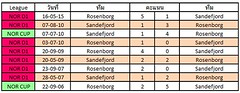 สถิติการเจอกันระหว่างทีมชาติ Sandefjord VS Rosenborg