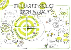 ThoughtWorks Technology Radar Presentation