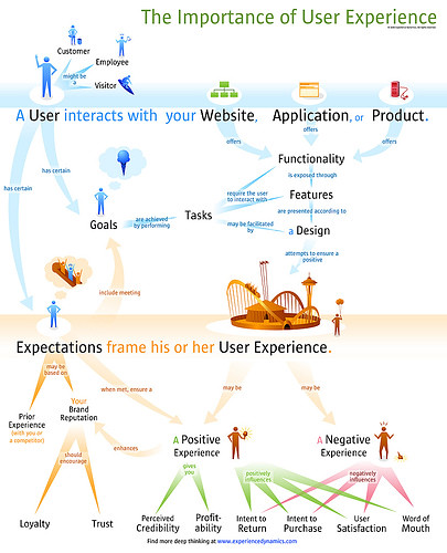 The Importance of User Experience by soldierant