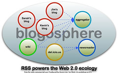 Web 2.0 Workshop Sneak Preview: What is RSS?