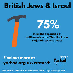 British Jews & Settlement expansion