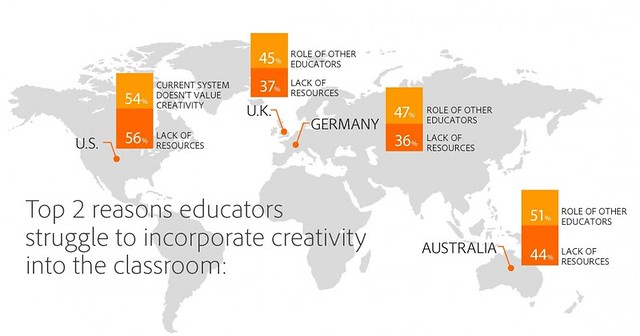 Reasons educators struggle to incorporate creativity