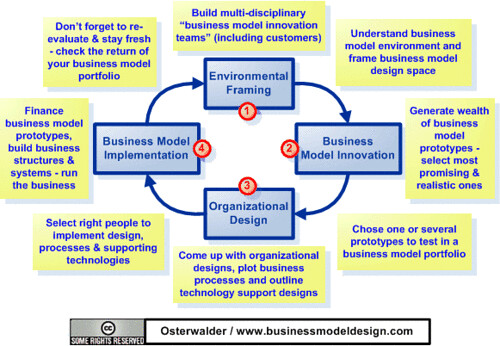 Finding Opportunities in Business Model Innovation
